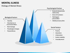 Mental illness PPT Slide 6