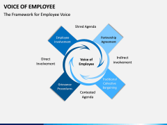 Voice of Employee PPT Slide 3