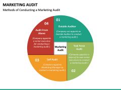 Marketing Audit PPT Slide 22