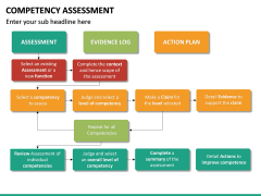 Competency Assessment PPT Slide 24