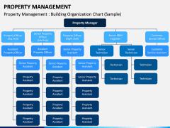 Property Management PPT Slide 7