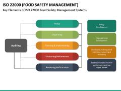 ISO 22000 PPT Slide 22