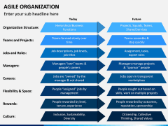 Agile Organization PPT Slide 13
