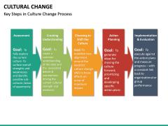 Cultural Change PPT Slide 24