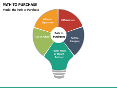 Path to Purchase PPT Slide 23