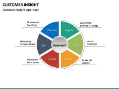 Customer Insight PPT Slide 35