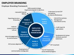 Employer Branding PPT Slide 8