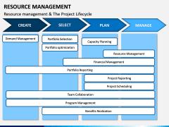 Resource Management PPT Slide 15