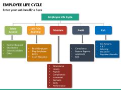 Employee Life Cycle PPT Slide 32