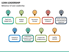 Lean Leadership PPT Slide 29