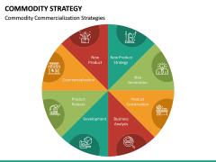 Commodity Strategy PPT Slide 18