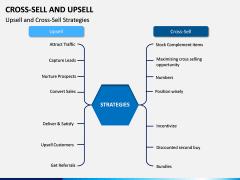 Cross Selling Up Selling PPT Slide 3