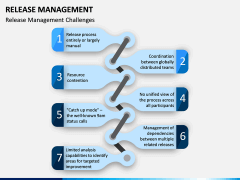 Release Management PPT Slide 11