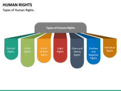 Human Rights PPT Slide 20