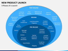 New Product Launch PPT Slide 3