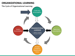 Organizational Learning PPT Slide 23