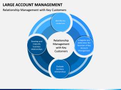 Large Account Management PPT Slide 4