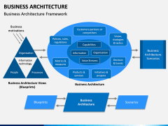 Business Architecture PPT Slide 2
