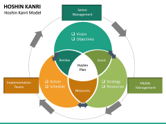 Hoshin Kanri PPT Slide 21