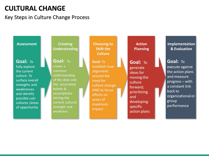 cultural change powerpoint template