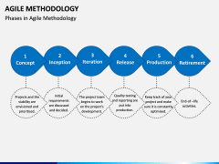 Agile Methodology PPT slide 3