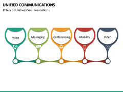 Unified Communications PPT Slide 20