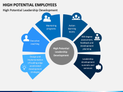 High Potential Employees PPT Slide 4
