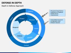 Defense in Depth PPT Slide 6