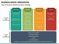 Business Model Innovation PPT Slide 40