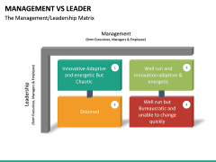 Management Vs Leader PPT slide 24