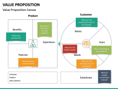 Value Proposition PPT Slide 43