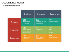 E-commerce Model PPT Slide 24