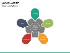 Cloud Security PPT Slide 27