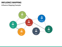 Influence Mapping PPT Slide 15