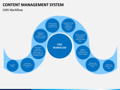 Content Management System (CMS) PPT Slide 7