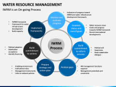 Water Resource Management PPT slide 16