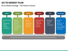 Go To Market Plan (GTM Plan) PPT Slide 43