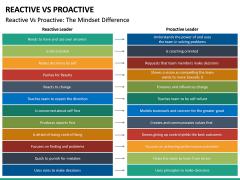 Reactive Proactive PPT Slide 30