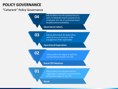 Policy Governance PPT Slide 17