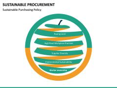 Sustainable Procurement PPT Slide 22