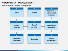 Procurement Management PPT Slide 16