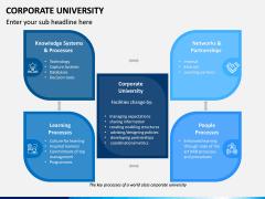 Corporate University PPT Slide 11