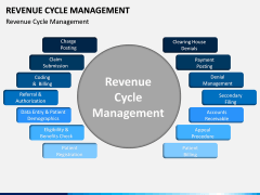 Revenue Cycle Management (RCM) PPT Slide 3