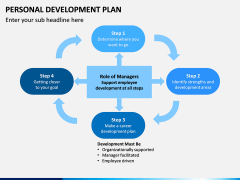 Personal Development Plan PPT Slide 15