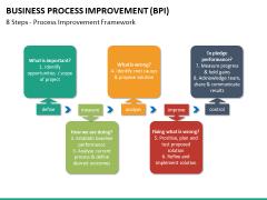Business process improvement PPT slide 27