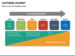 Customer Journey PPT Slide 33