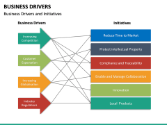 Business Drivers PPT Slide 27