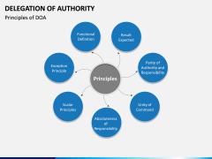 Delegation of Authority PPT slide 4