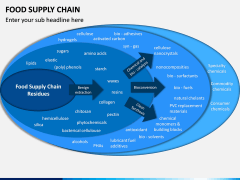 Food Supply Chain PPT slide 8