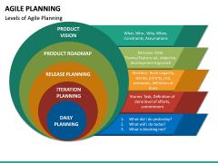 Agile Planning PPT Slide 17